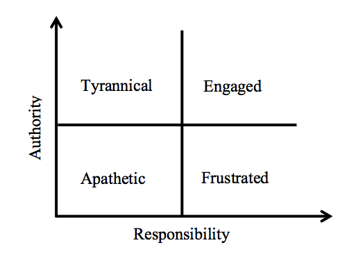 Responsibility vs Authority Outcomes